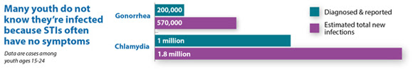 This graphic shows that many youth do not know they're infected because STIs often have no symptoms. In fact, among youth ages 15 to 24, 200,000 cases of gonorrhea are diagnosed and reported, while the estimated total number of new infections is 570,000. One million cases of chlamydia are diagnosed and reported among youth ages 15 to 24, while the estimated total number of new infections among this population is 1.8 million.