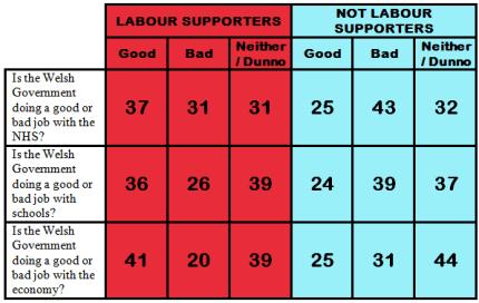 Labour Performance