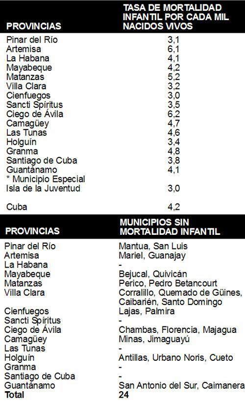 tabla mortalidad infantil cuba