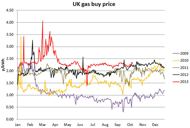 UK gas buy price history 14 Oct 2013