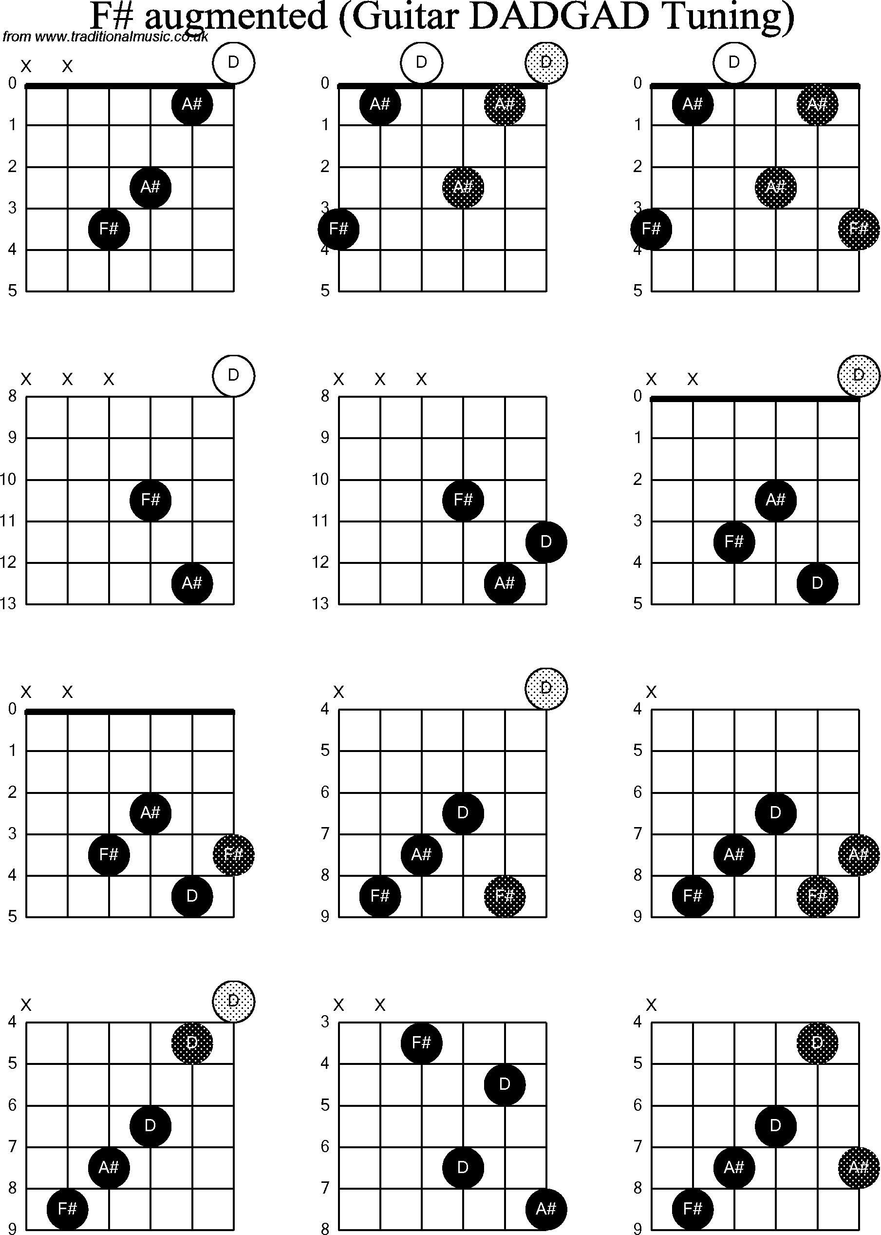 Chord diagrams D Modal Guitar( DADGAD): F Sharp Augmented