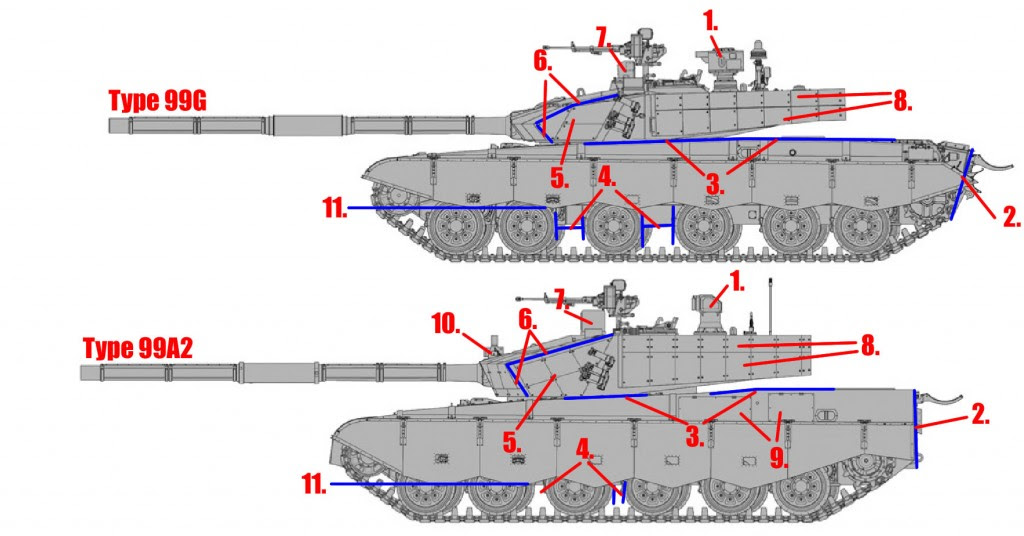Type 99A2 Comparison with Type 99G