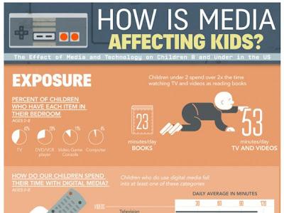 The Impact of Media on Kids