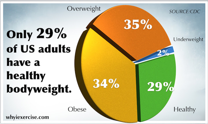 body fat percentage increase with weight loss