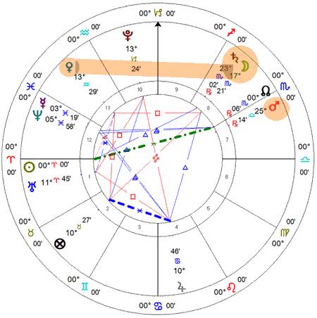 Aflicões de Vênus e Marte
