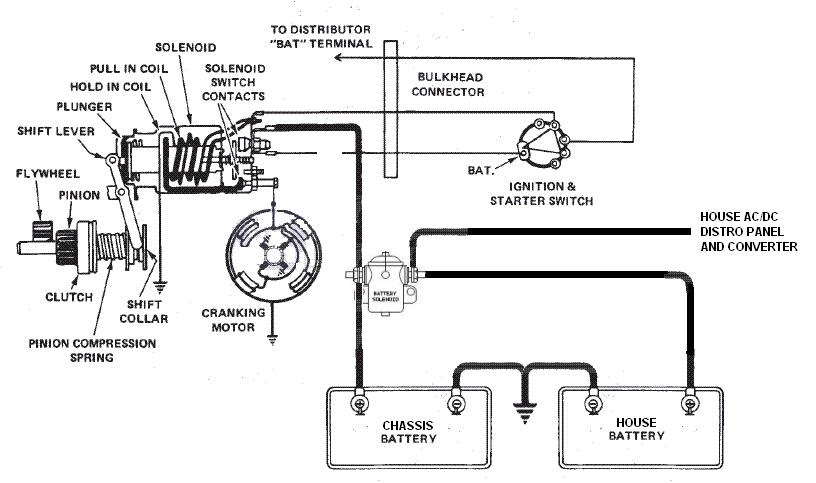 1984 Pace Arrow Wiring Diagram