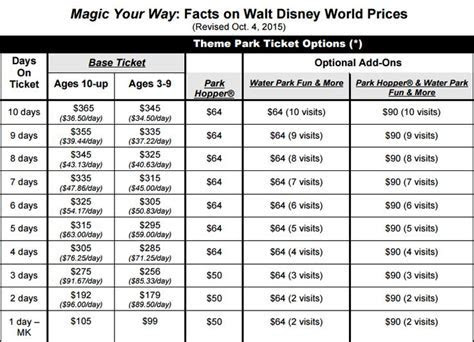 Disney gate prices 26/02/2016   Walt Disney World Florida
