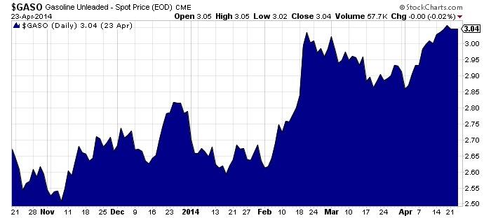 Gasoline Unleaded - Spot Price Chart
