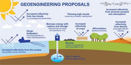 Geoengenharia não seria solução para mudanças climáticas