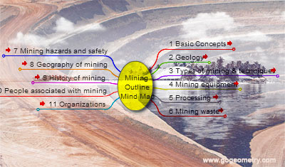 Mining Operations: Mining Outline, Interactive Mind Map.