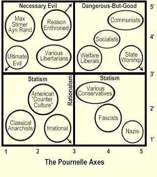 Pournelle's Political Axes