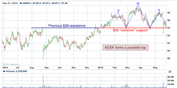 1-year chart of ADSK (Autodesk, Inc)
