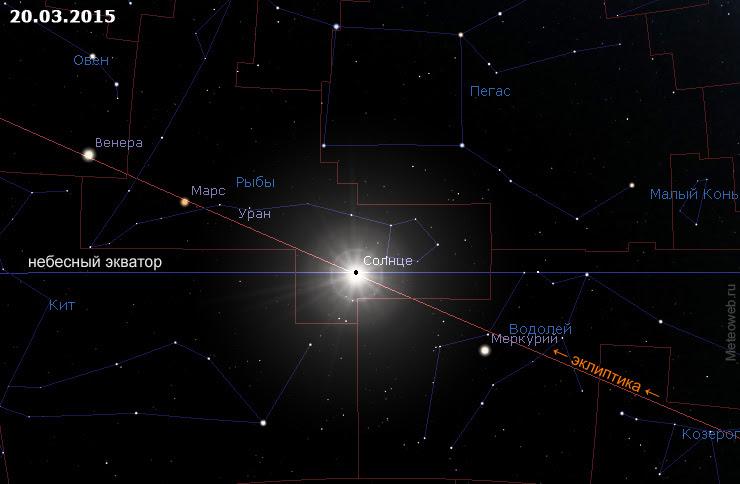 Положение Солнца на небесной сфере 15 марта 2015 г.
