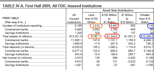 fdic top banks