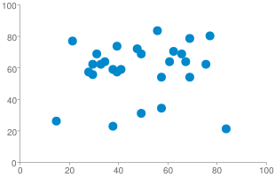 Chart?cht=s&chs=310x200&chd=s:iuypjvmrusqnqydzesljxtjxezvo,zmtnvxrjmmwvhjskqinqkqhotnnq&chxr=0,0,100|1,0,100&chco=0088cc&chxs=0,666666,10|1,666666,10&chxt=x,y