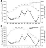 Thumbnail of Association of temperature and humidity with distribution of isolates by month of collection from patients infected with invasive Group B Streptococcus (GBS) serotype III, subtype 4 (III-4), Hong Kong, 1993–2012. A) Average annual monthly temperature and distribution of invasive GBS III-4 isolates. B) Average annual monthly humidity and distribution of invasive GBS III-4 isolates. Numbers along data lines indicate monthly values.