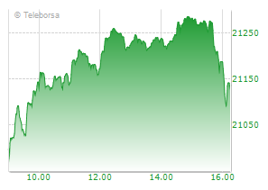 Grafico FTSE Italia All-Share