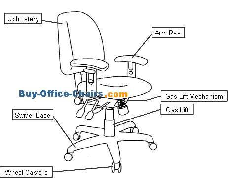 Gaming Chair Replacement Parts