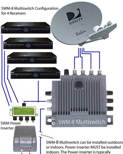 Wiring Diagram Database  Directv Swm Power Inserter Diagram
