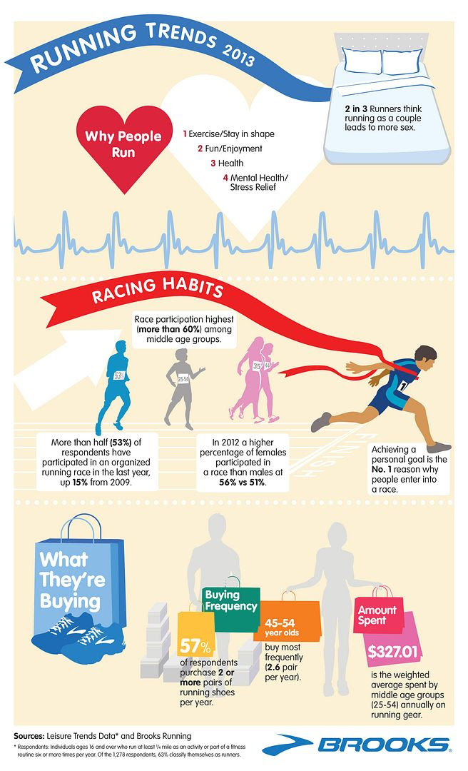 photo BrooksNationalRunningDayInfographic_zps62dd0669.jpg