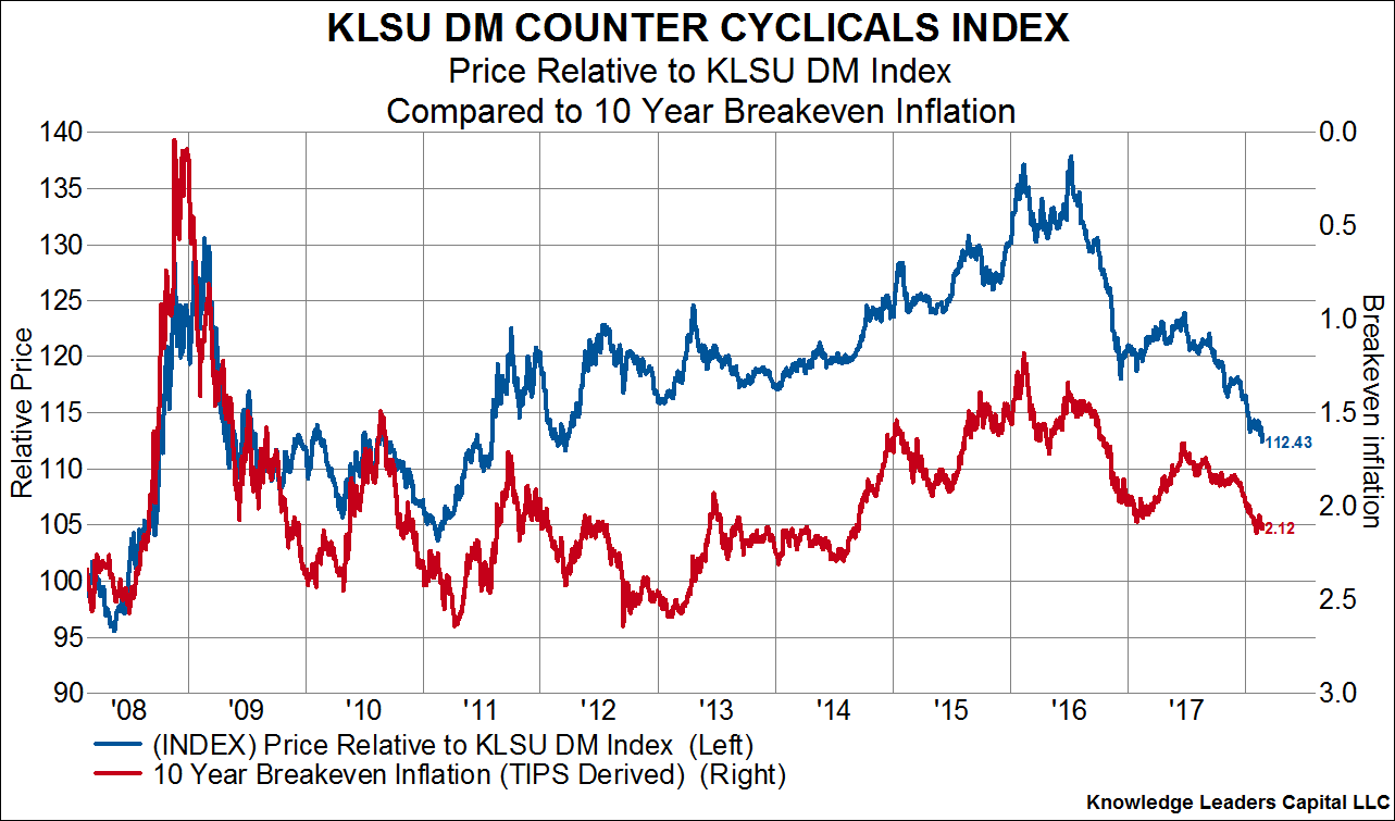 Counter Cyclical Stocks Are Making New Relative Lows ...