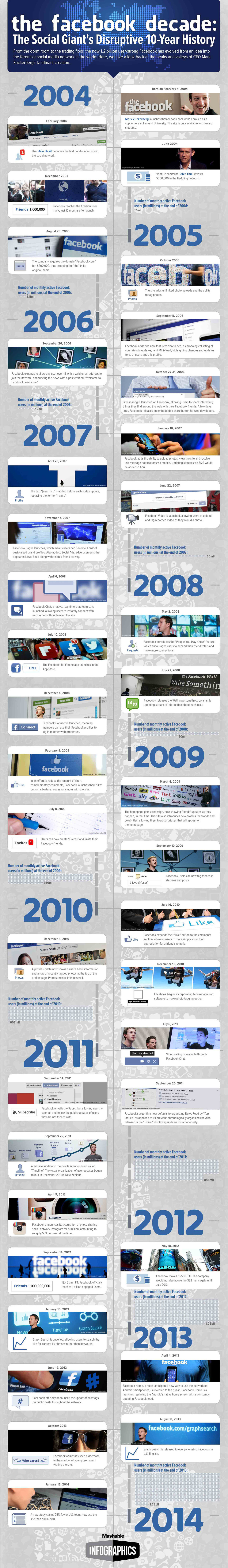 Infographic: Facebook Decade: The Social Giant's Disruptive 10-Year History
