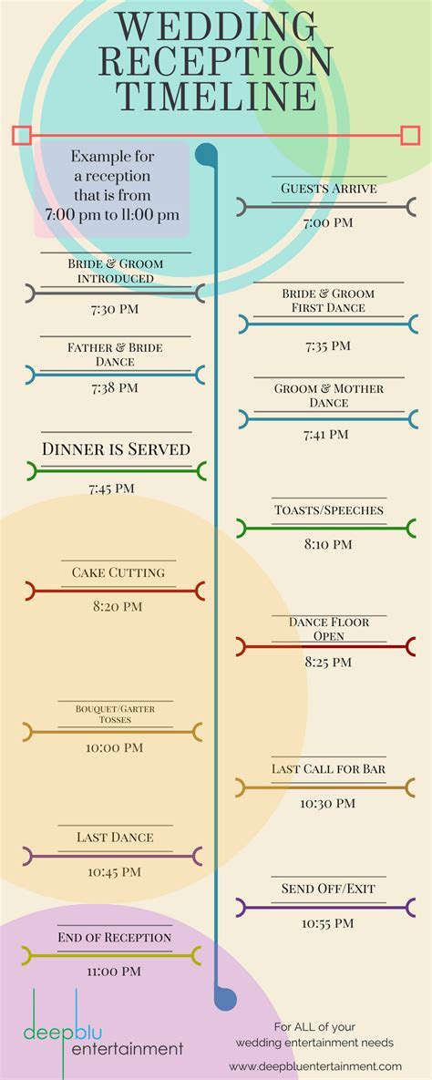 Example Wedding Reception Timeline. This is a typical