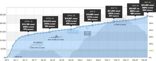 Final funding graph for Do: Pilgrims of the Flying Temple's Kickstarter!