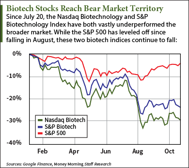 Biotech Stocks Reach Bear Market Territory - ETF Daily News