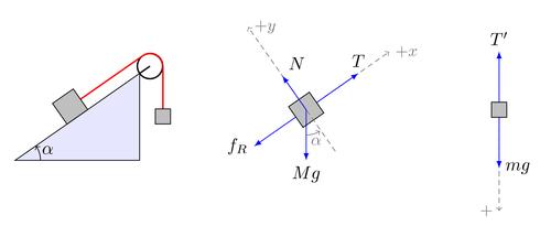 Free body diagrams | TikZ example