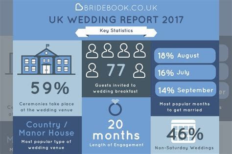 Results are in from the Bridebook.co.uk Wedding Report