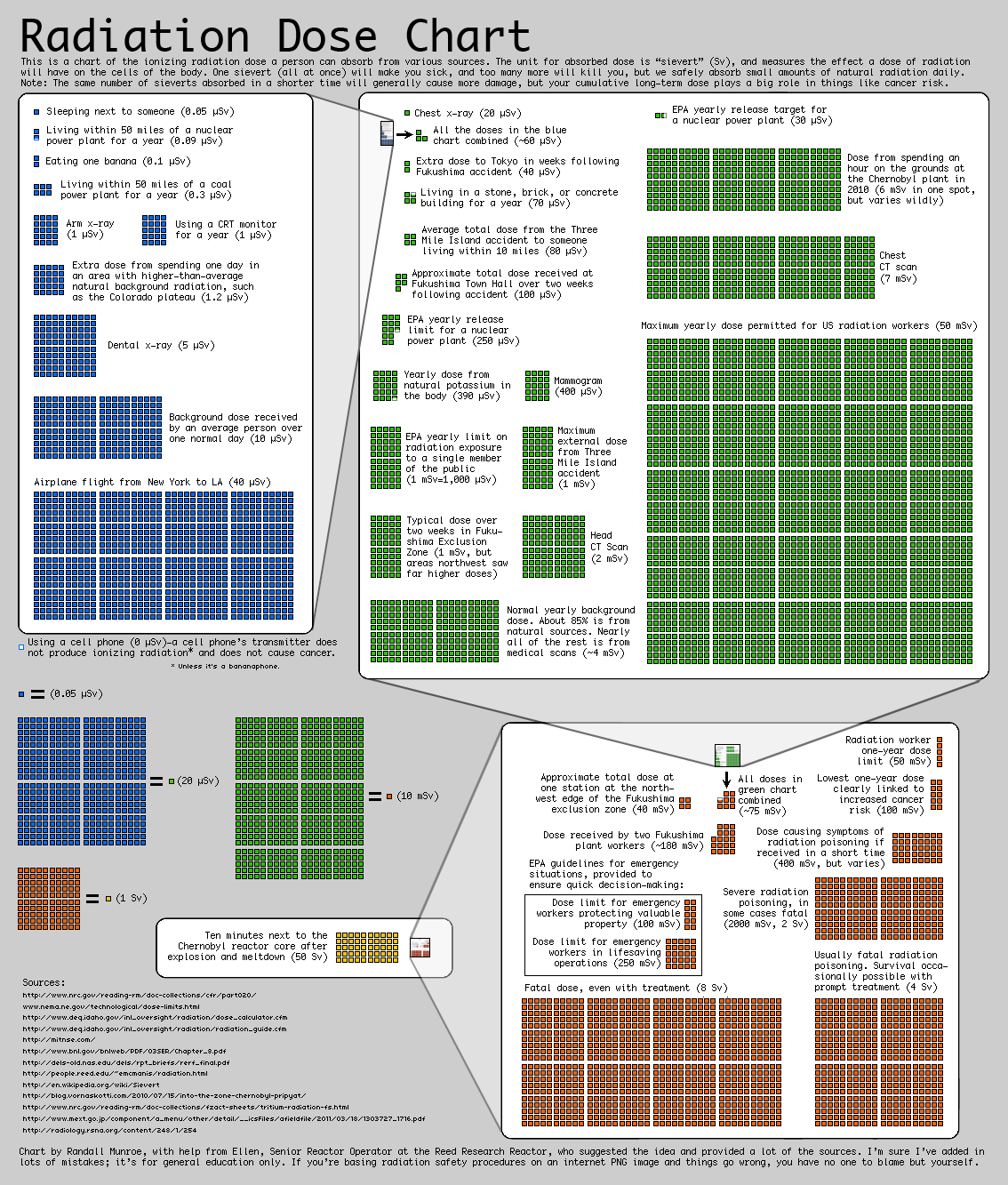 Radiation dose comparison from XKCD.com by Randall Munroe
