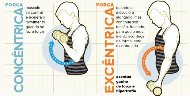 Arte força concêntrica eu atleta (Foto: Editoria de Arte/Eu Atleta)