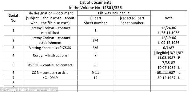 One page of the documents reveals contact was established with Mr Corbyn twice in 1986