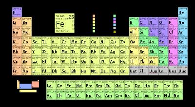 Tabla peridica de los elementos primero a urtaz Images