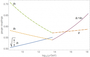 Running of  coupling constants for the left-right symmetric spectral Pati--Salam model.