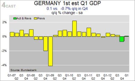 German GDP