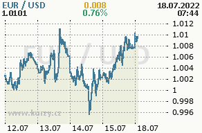 Forex exchange average eur pln