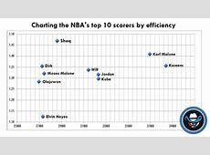 3 charts that show how Dirk compares to Michael Jordan and