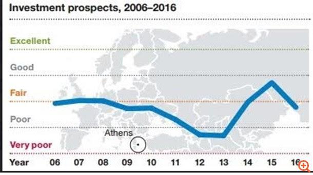 Παγκόσμιο ρεκόρ απαξίωσης για τα ελληνικά ακίνητα