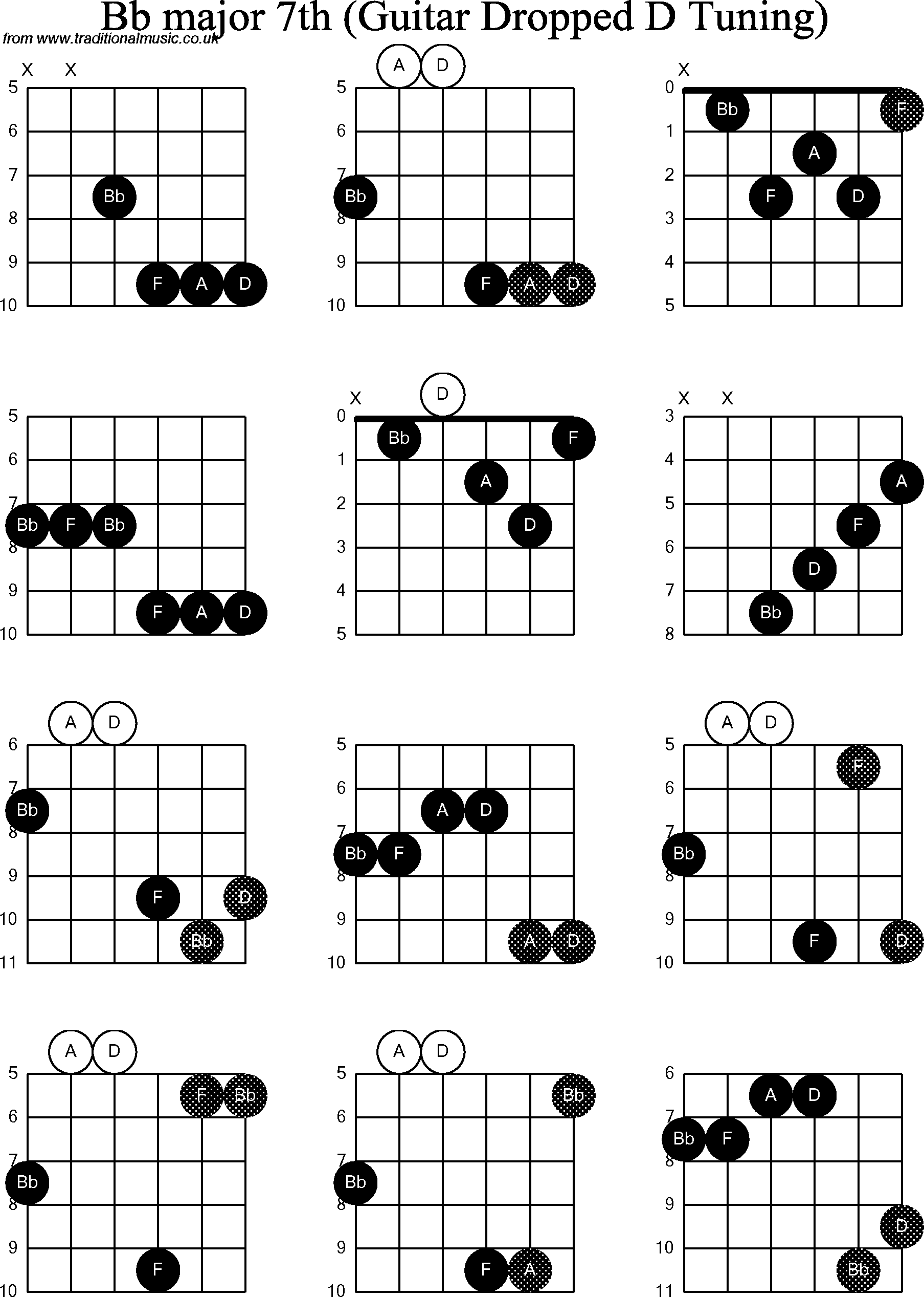 E Flat Major Guitar Chord Image Collections Basic Guitar Chords