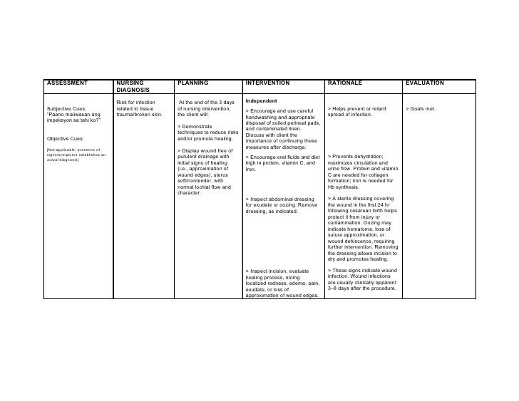 Chest Infection Care Plans