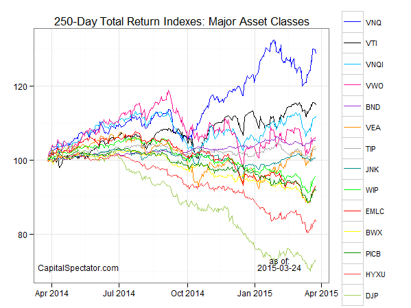 chart.a.25mar2015