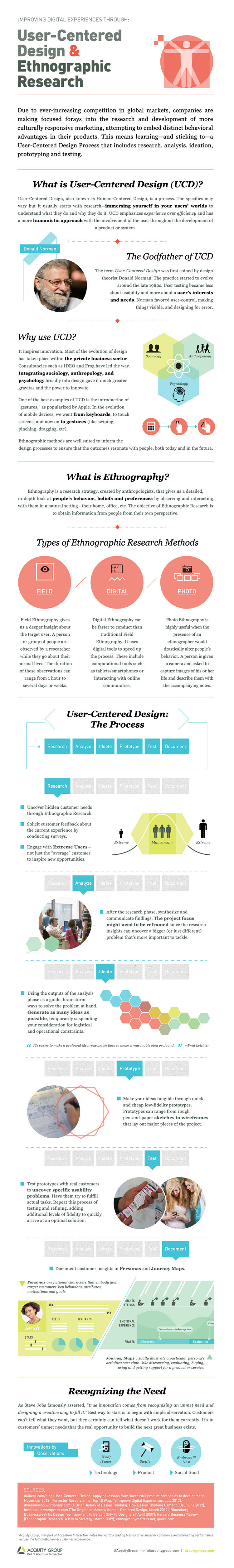 Infographic: User-Centered Design and Ethnographic Research