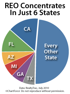 Foreclosure concentration, by state (July 2010)