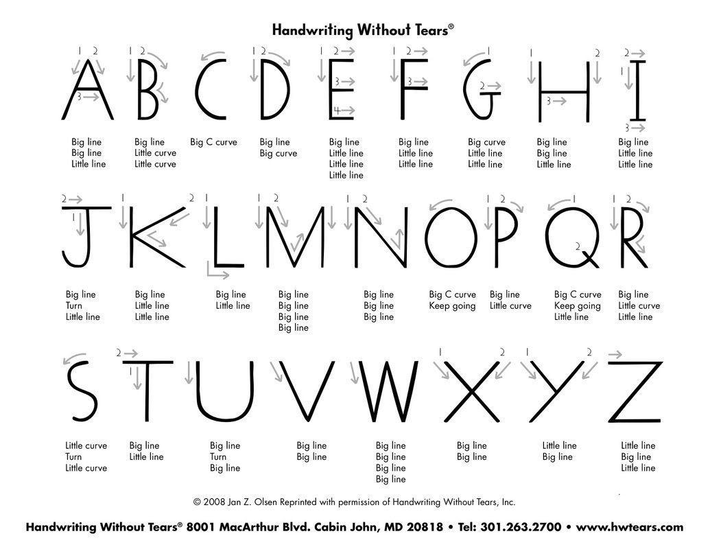 Handwriting Without Tears Verbal Cues. Helpful!   Reading ...