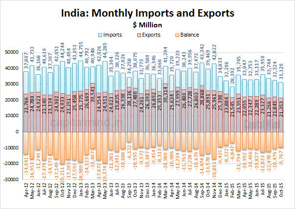 India Exports and Imports