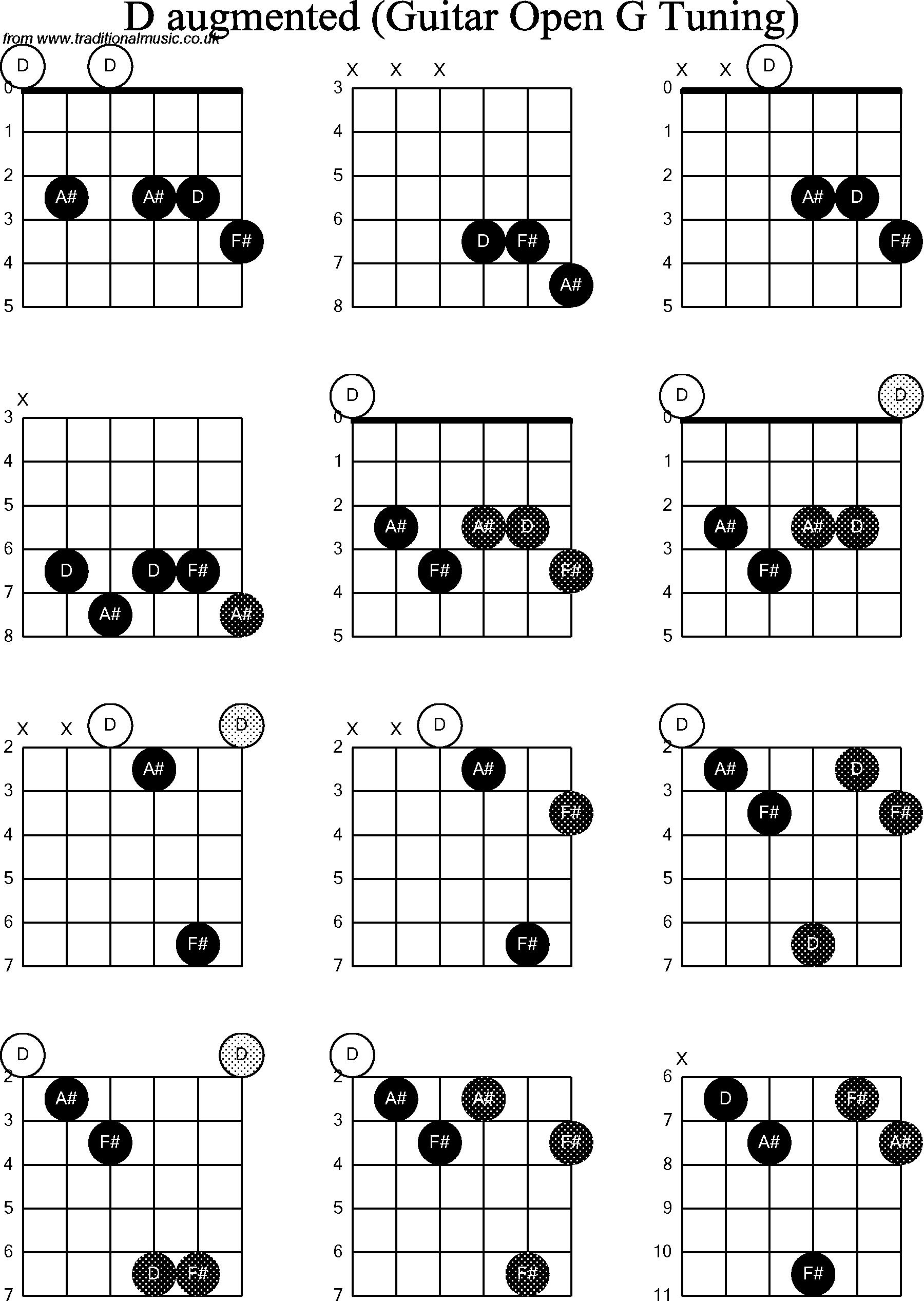 Chord diagrams for: Dobro D Augmented