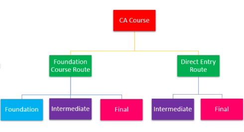 CA Course Changes