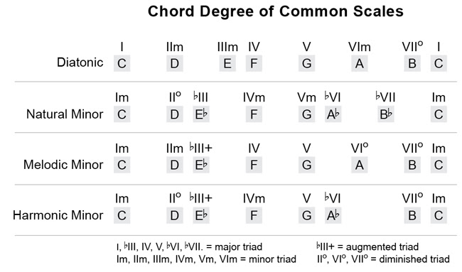 scale degrees of common scales